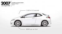 Еволюцията на Honda Civic (видео)